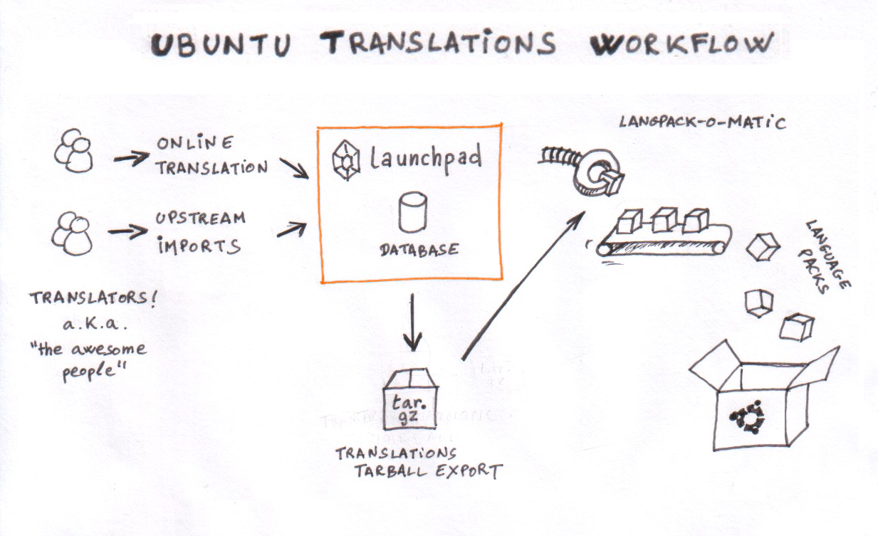 Ubuntu Translations Workflow